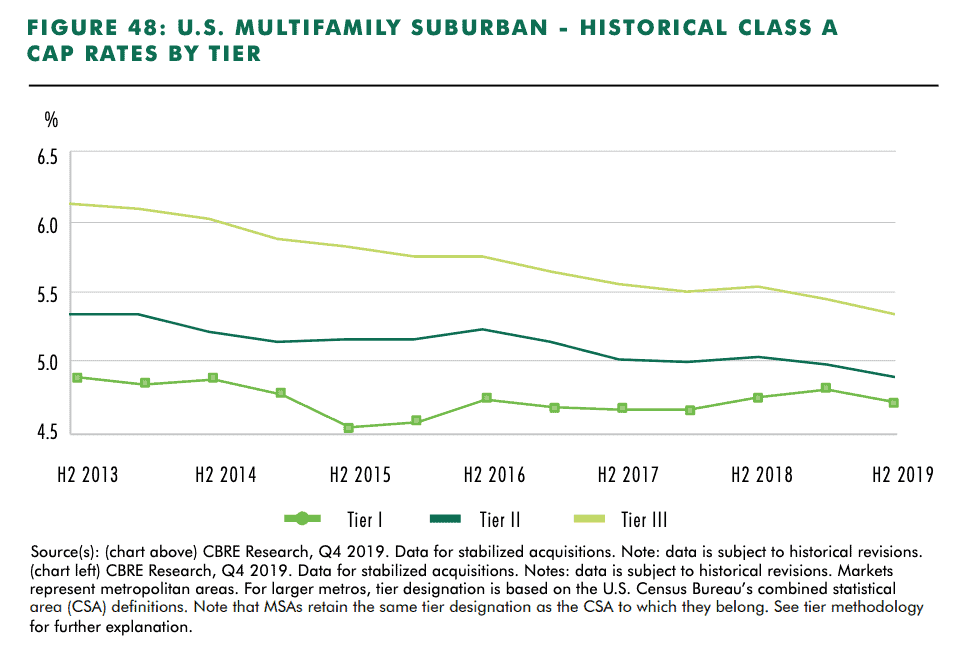 This line graph illustrates the higher cap rates found in smaller real estate markets in the United States.