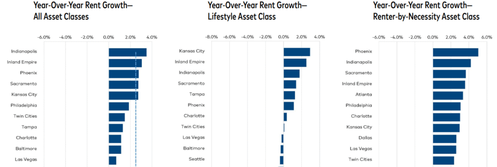 Bar graph of year-over-year rent growth from Yardi Matrix August 2020 Multifamily Report