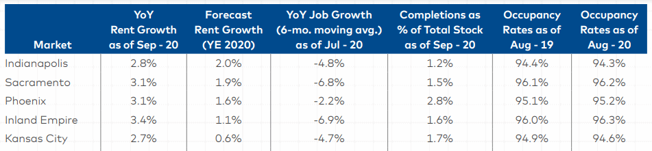 Chart of top forecasted markets for rent growth in 2020, from Yardi Matrix September 2020 Multifamily Report